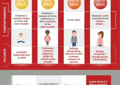 Peligros para niños según su edad y compotamiento