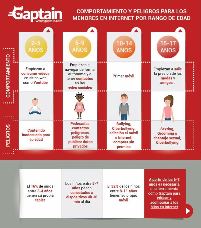 peligros para niños en internet ciberbullyin adicción al móvil contactos peligrosos en redes sociales