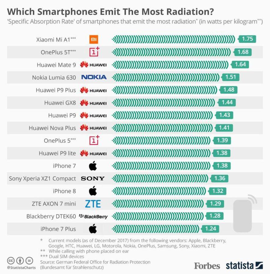 radiación en móviles y riesgos de los móviles para niños