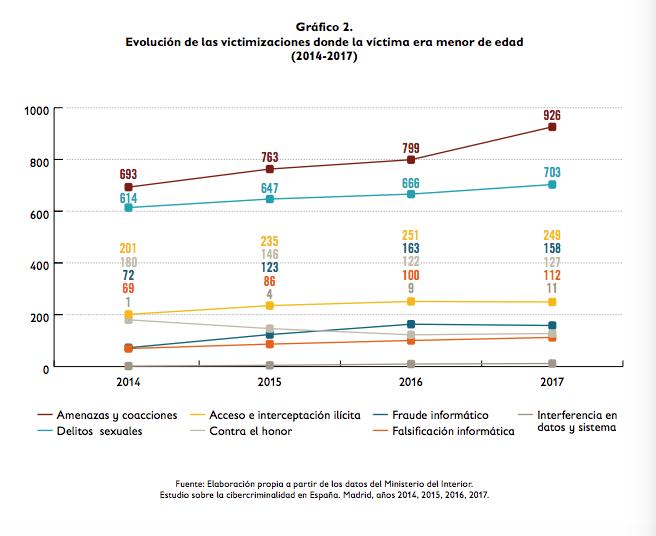 Datos sobre violencia online