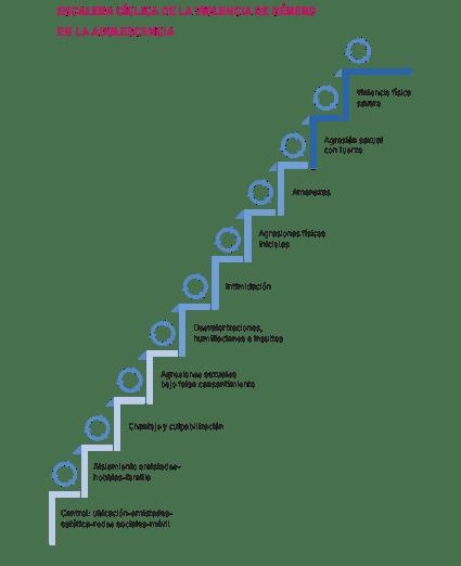 violencia de genero la escalera cíclica