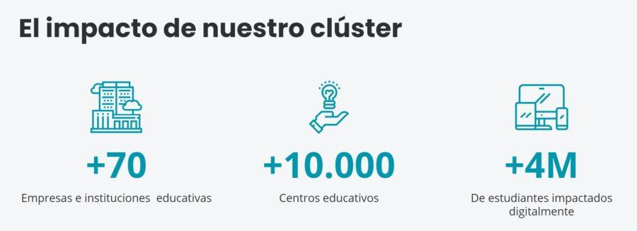 impacto del cluster EduTech