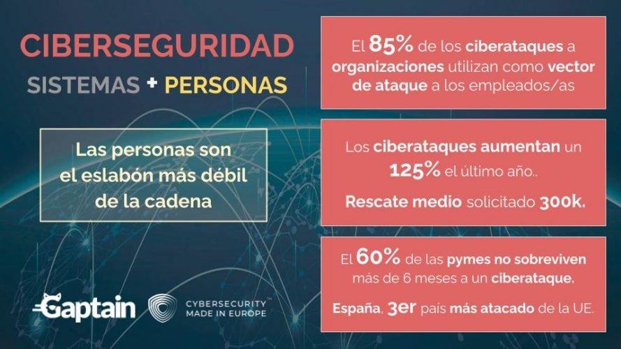 Ciberseguridad datos de impacto gaptain